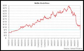 Netflix Stock Quote