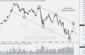 Lt Technical Chart L T Finance Holdings Technical Analysis Sell Target Rs