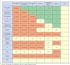 Chemical Compatibility Chart Pdf Pdf Screen Reactive Chemical Hazards Early In Process