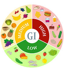 What Is Glycemic Index List Of Common Foods With Their