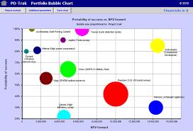 Bubble Chart Risk Management Product Portfolio Management Portfolio Charts Pd Trak