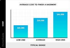 To Finish 2019 Cost To Finish A Basement Average Estimator Per