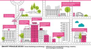 Smart Buildings Smart Buildings And Energy Smart Prague