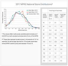 Mpre Scaled Score Chart Am I The Only One That Failed The Mpre Fails Law School Blog