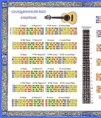 Requinto Slide Rule Chart 5 Positions Guilele 9 45