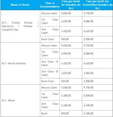 Kolkata To Port Blair Ship Fare Chart 7 Days In Andamans Part I How To Reach Where To Stay