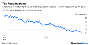 Current Us Yield Curve Chart U S Yield Curve Just Inverted Thats Huge Bloomberg