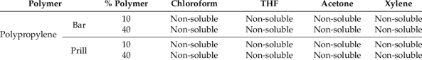 Solubility Of Polymers Into Solvents Download Table