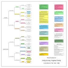Church Genealogy Mormon Trail Genealogy Chart