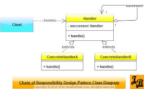 javabrahman on twitter   quot  chain  of  responsibility  pattern    javabrahman on twitter   quot  chain  of  responsibility  pattern explained w\  uml diagrams  amp   java example https   t co lytfembvdm  gof  jbbytes