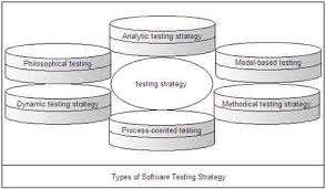 Software Testing Strategies Types Of Software Testing