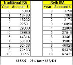 Traditional Versus Roth Ira Comparison Chart Roth Ira Investment Table Gold Investment