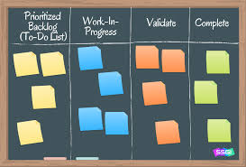 Kanban Chart Benefits Of Kanban Simplified Six Sigma Global Institue