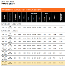 2017 F 150 Towing Capacity Chart Choosing A Pickup Truck To Pull Tow 9500lbs 11000lbs