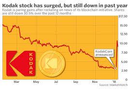 Kodak Stock Pulls Back Directors Disclose Acquisitions