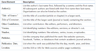 Mla In Text Citation For Website Url Works Cited Ohye Mcpgroup Co