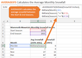 Month To Month Comparison Excel Chart Monthly Average Vs Current Year Chart Excel Dashboard