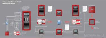 fire alarm horn strobe wiring diagram fire alarm smoke detector fire alarm loop wiring at Communication Device Fire Alarm Wiring Diagram