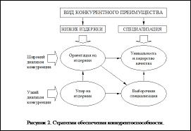 Реферат Решение проблемы низкой конкурентоспособности продукции Основные типы стратегий обеспечения конкурентоспособности представлены на рисунке 2