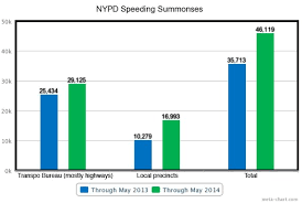 Nypd Is Ticketing More Drivers For Speeding On Neighborhood