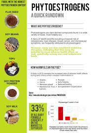 Valid Phytoestrogen Foods Chart 2019