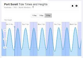 Tide Forecast On Windy Windy Community