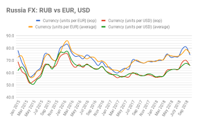 Bne Intellinews Russias Ruble Opened 2019 At Three Year
