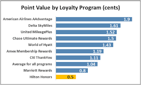 Hilton Hhonors Reward Chart What Are Hilton Honors Points Worth Creditcards Com