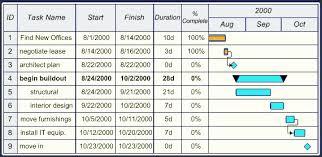 Ms Excel Free Download Microsoft Excel Gantt Chart Template Lovely Microsoft Excel Gantt