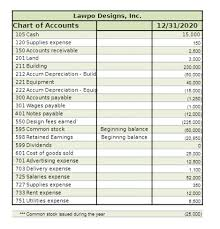 Solved You Should Prepare An Income Statement Changes In