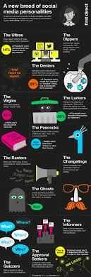 types of social network users infographic hongkiat 12 types of social network users infographic