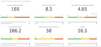 Microalbumin Levels Chart August Demo Days Featured App Diabetes Management Qlik