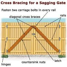Delighful Wood Fence Gate Plans Sagging Designwood Inside Design