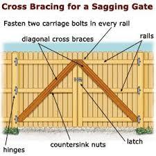 Delighful Wood Fence Gate Plans Sagging Designwood Inside Design