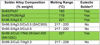 Solder Melting Temperature Chart Eutectic Solder Solder Paste Solder Flux Fct Solder