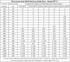 Wire Conversion Chart Mm2 To Awg Wire Size Chart Awg To Mm2 Wire Awg To Mm2 Chart Cable Size