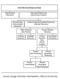 Flow Chart Of Classification Of Resources The Natural Gas Resource Base Naturalgas Org
