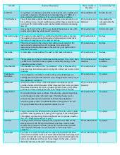 Cell Organelle Chart Organelle Chart Key