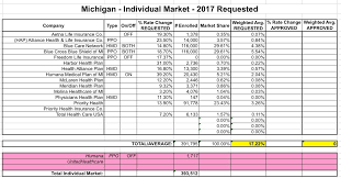with that in mind here s how the requested hikes shake out in the wolverine state for the bulk of indy market enrollees next year
