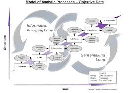 detailed information discover your solutions llc model of analytic processes objective data