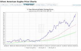 Monex Silver Price Chart Current Silver Prices Monex June 2019