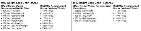 Click Debate Csacs New Weight Rules Already Showing Their