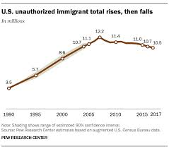 5 Facts About Illegal Immigration In The U S Pew Research