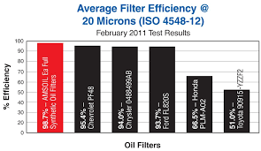 Toyota Oil Filter Test Usdchfchart Com
