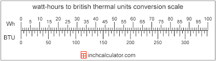 British Thermal Unit Btu Chart Btu To Watt Hours Conversion Btu To Wh Inch Calculator