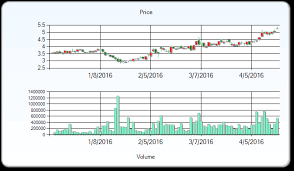 Sandstorm Gold Chart Sandstorm Gold Stock Price Target Raised To 6 Reported
