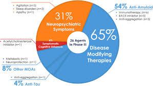 Stages Of Alzheimer S Disease Chart Alzheimers Disease Drug Development Pipeline 2018