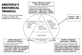 evaluating sources aristotles rhetorical triangle