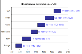 Dollar Vs World Currencies Chart How Much Longer Will The Dollar Remain The Reserve Currency