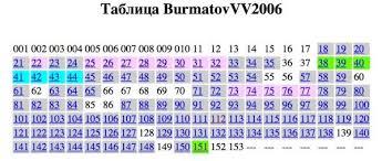 Кандидат плагиатны наук compromatwiki То что вы видите тут стандартная диаграмма экспертизы Диссернета каждый цветной квадратик это одна страница проверенной диссертации